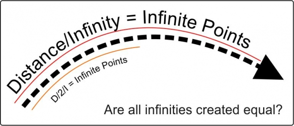 unequal infinities